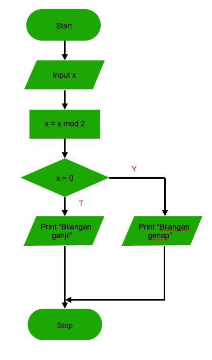 Pengertian Algoritma dan Contohnya